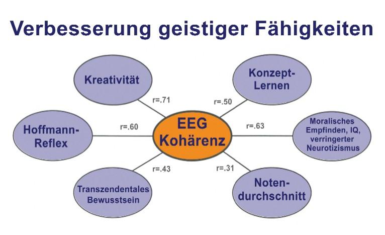 EEG Kohärenz